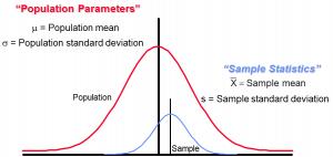Bell Curve Six Sigma Statistics